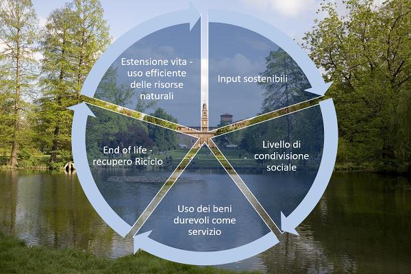 Urban circular economy index